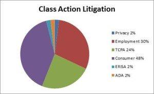 Class-Action-pie-chart-300x184